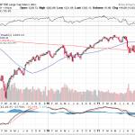 The Stock Market's Dream Scenario
