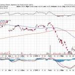 Trade Alert – (FXY) March 29, 2012