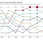 A Century Forecast on Emerging Markets
