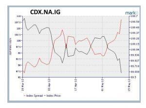 CDX.NA.IG