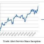 Trade Alert Service Posts Five Consecutive All Time Highs