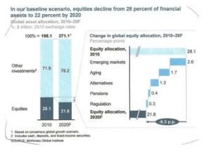 Declining Equities