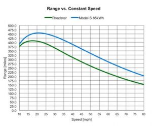 Range vs Speed