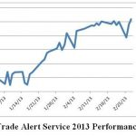 Trade Alert Service Clocks 26% Gain In 2013