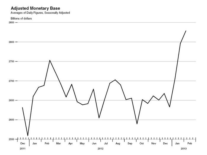 Adjusted Monetary Base