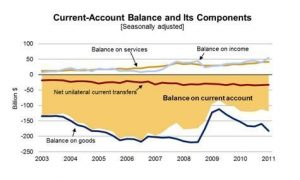 Current Acct Balance