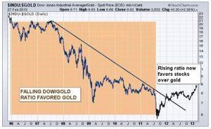 INDU GOLD 2-27-13