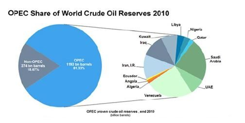 OPEC Share of World Crude Oil Reserves 2010