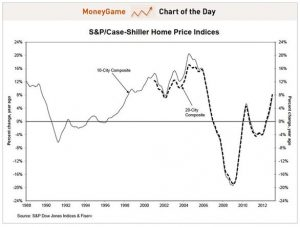 S&P Case Shiller Home Price
