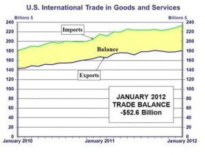 US Intl Trade Goods-Svs