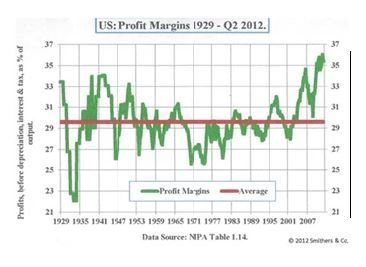 US Profit Margin 1929 - Q2 2012
