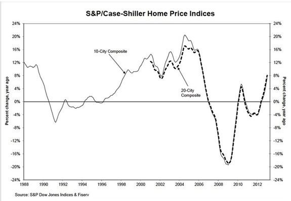S&P-Case Shiller Home Price Indices