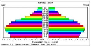 Turkey Population