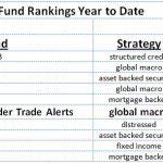 Trade Alert Service Ranks Sixth Among Hedge Funds