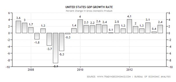US GDP Growh Rate
