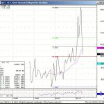 July 18, 2013 – MDT Soybeans Position Update…with Oil