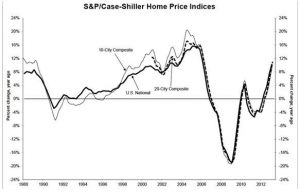 S&P Case-Shiller Home Price Indices
