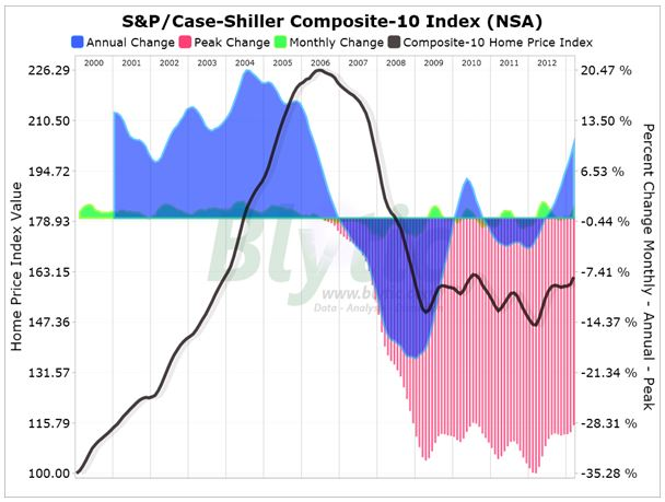 S&P-Case Shiller