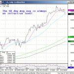 August 27, 2013 – MDT – SPU/Bonds & VIX