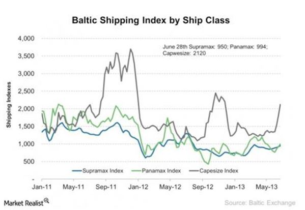 Baltic hpg Index