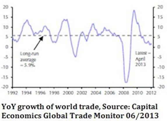 YOY Growth of World Trade