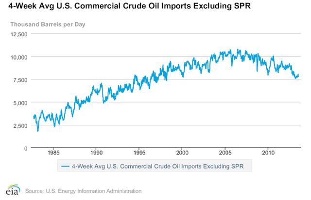 4 Week Avg US Crude Oil Imports