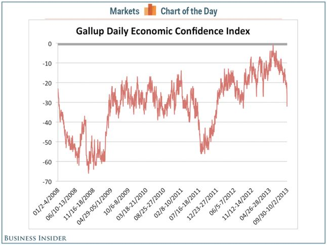 Galup Daily Eco Confidence
