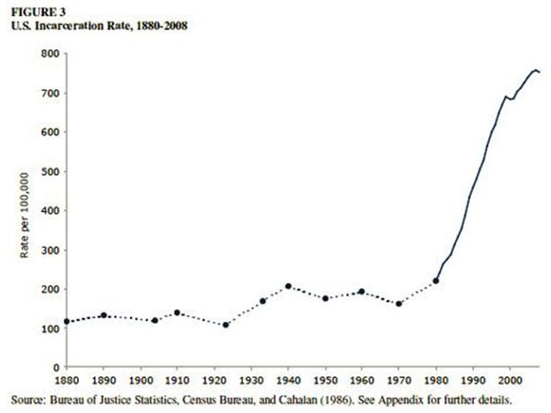 U.S. Incarceration Rate