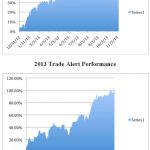 Mad Hedge Fund Trader Melts Up to 56.4% 2013 Performance