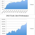 Mad Hedge Fund Trader Closes 2013 With 67.45% Profit