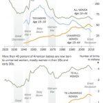 America's Demographic Collapse and Your Stock Portfolio