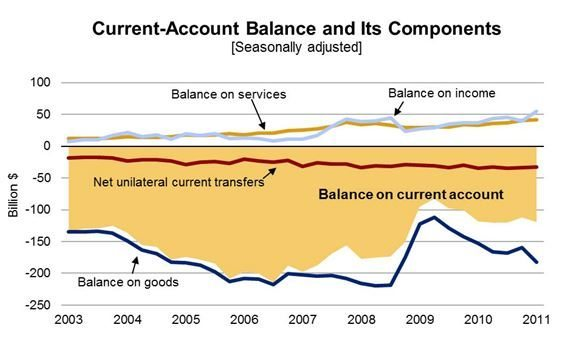 Current-Acct Balance & its Components