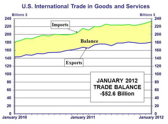 US Intl Trade in Goods & Services