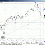 February 3, 2014 – MDT – SPU/Bonds