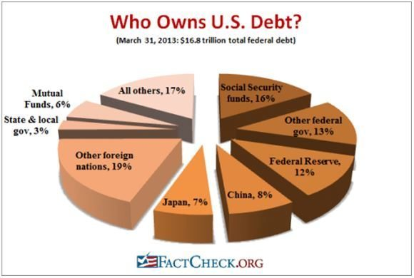 Who Owns U.S. Debt