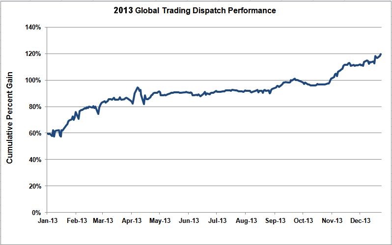 GTD Performance 2013