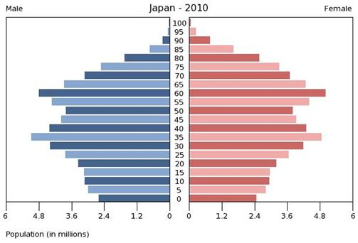 Japan Population 2010