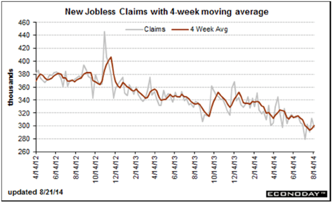 Jobless Claims 8-21-14
