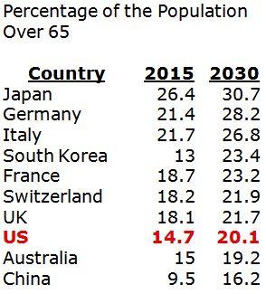 Percentage of Population over 65
