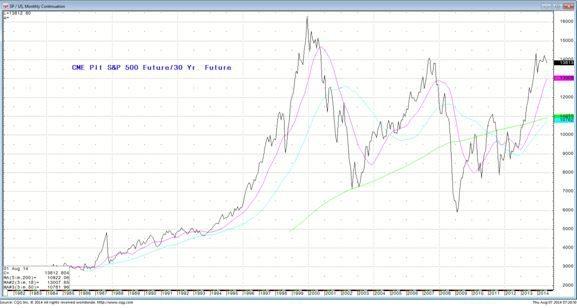 S&P 500 Future