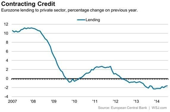 Contracting Credit
