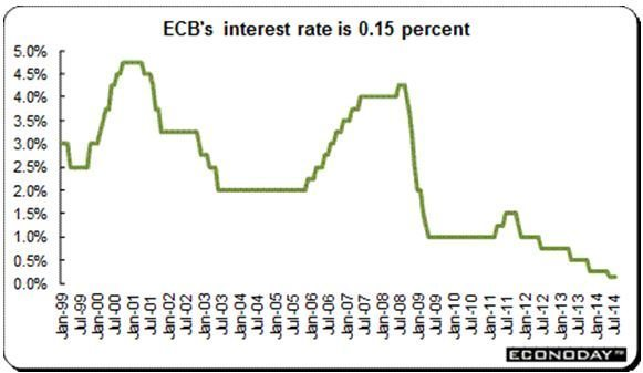 ECB's Interes Rate