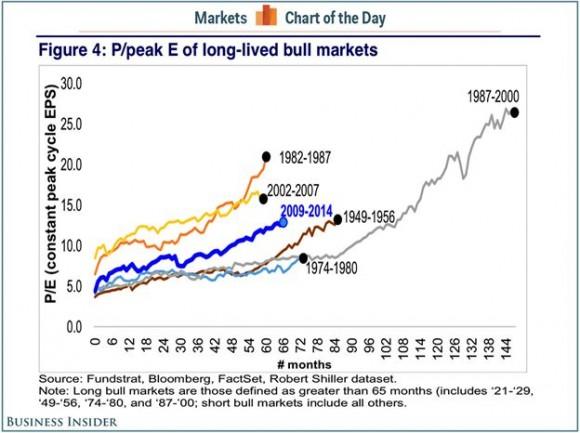 Markets Charts of the Day - Bull Markets