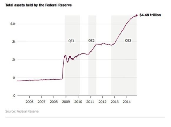 Assets Fed Reserve