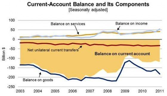 Current Acct Balance...