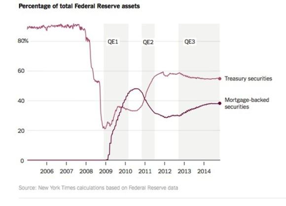Percentage Fed Assets