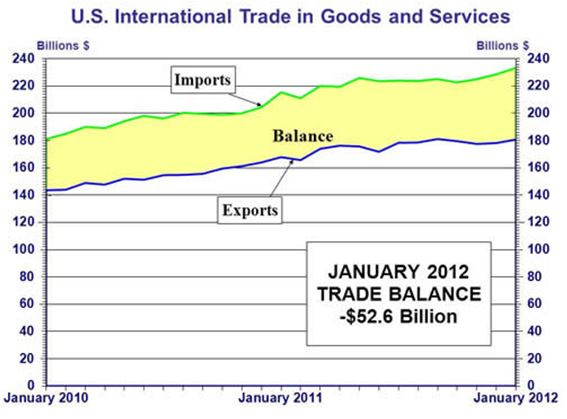 US Intl Trade in Goods