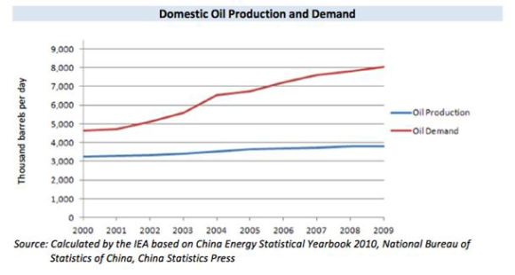 Domestic Oil Production