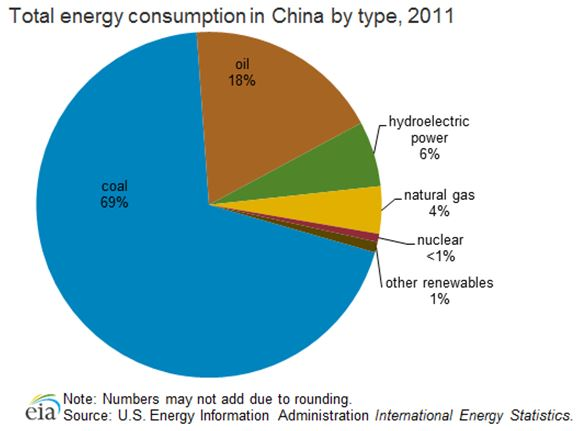 Energy Consumption in China