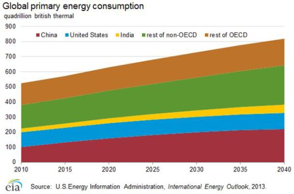 Global Energy Consumption